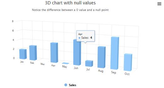 3D chart value