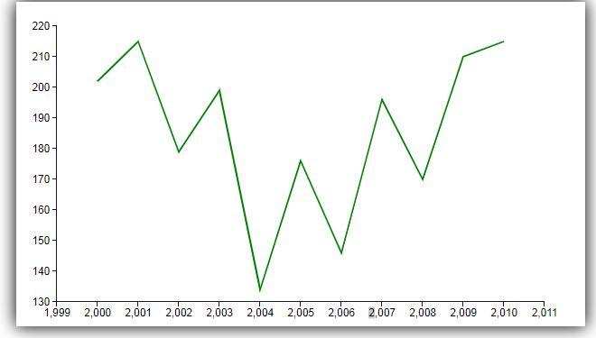 chart dline