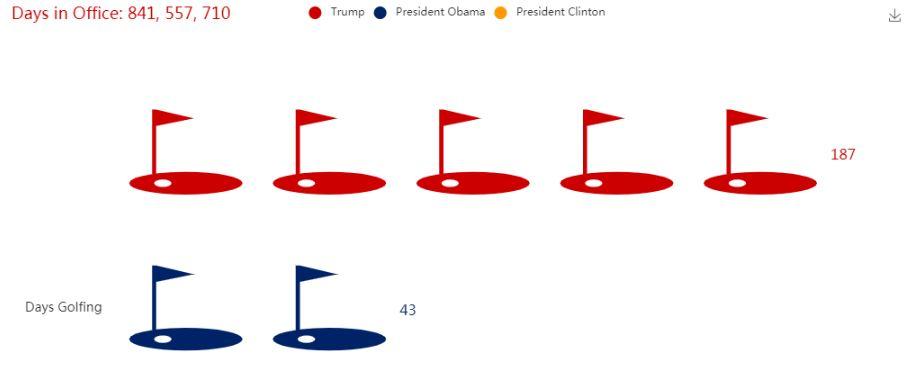 Golf chart