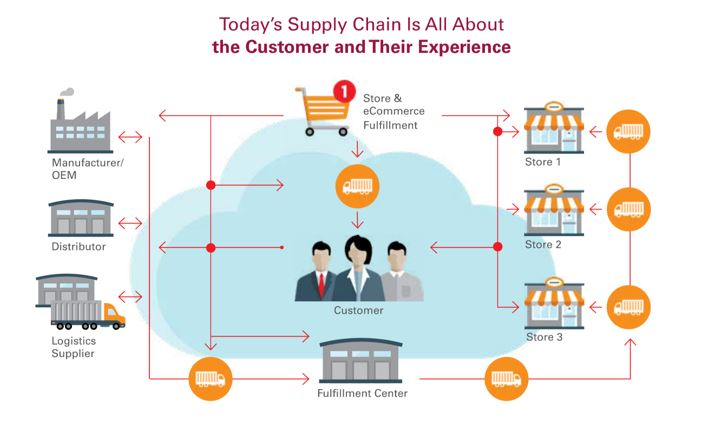 Improving Supply Chain Technology